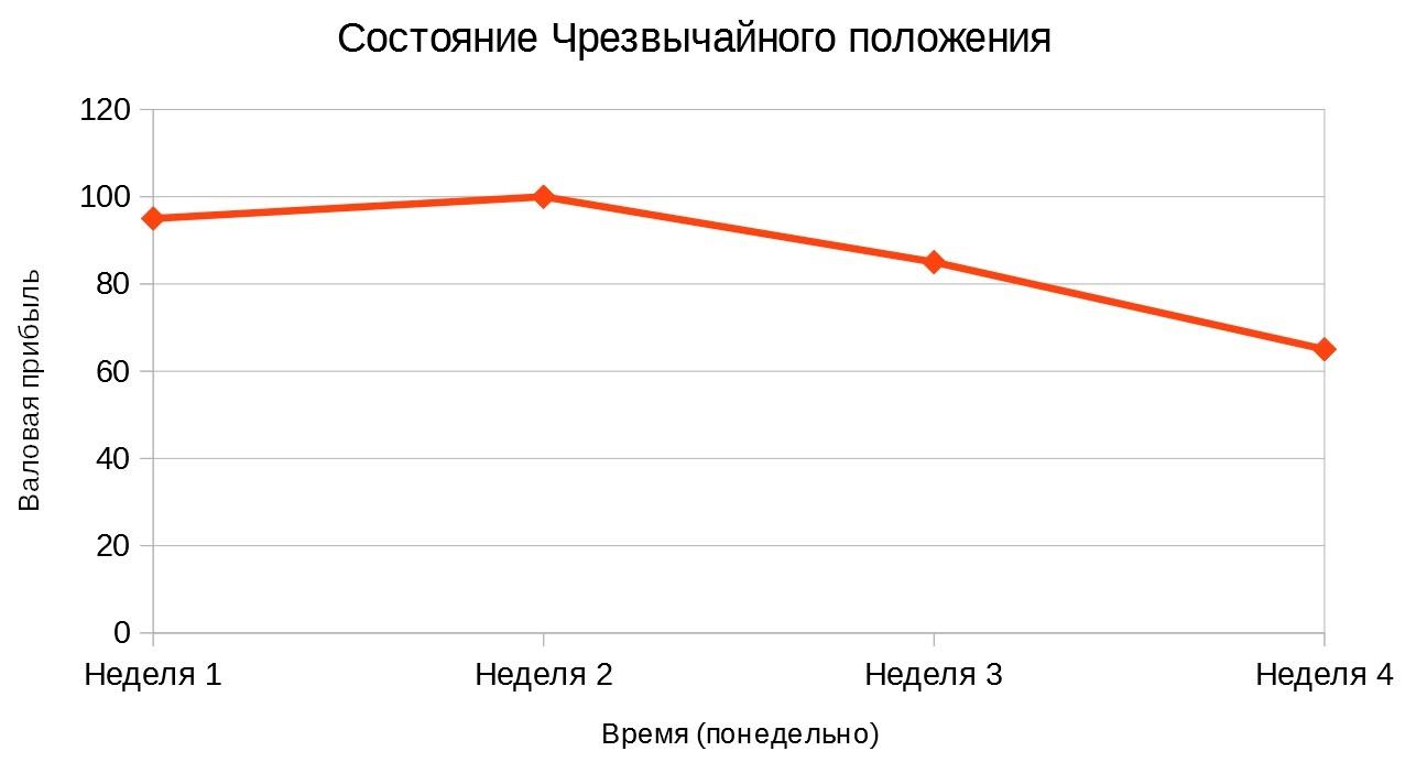График Состояния Чрезвычайного положения